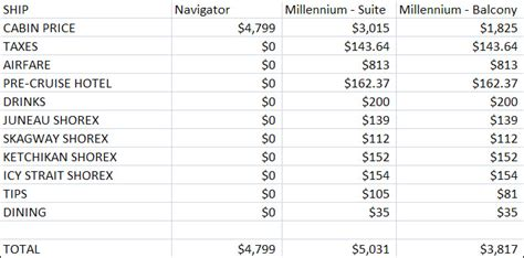 alaska cruise fare compare is all inclusive luxury actually cheaper