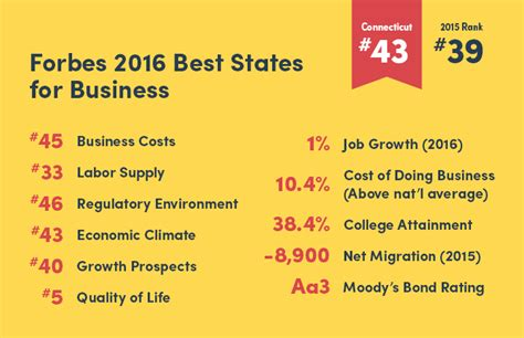 Forbes Top Mba Programs 2016 by Fiscal Health Business Costs Sink Forbes Ranking