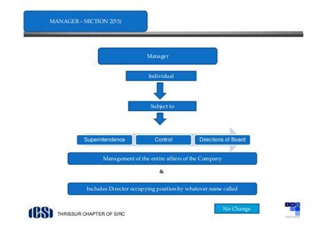 section 71 of companies act 2013 section 71 of companies act 2013 companies act 2013 icsi