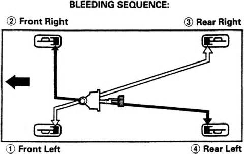 Brake System Bleeding Sequence Repair Guides Bleeding The Brake System Bleeding The