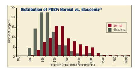 wide swings in blood pressure iop s oft overlooked twin low ocularblood flow