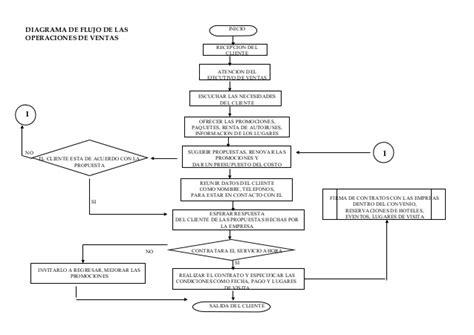 walmart cadenas para nieve 4199437 diagrama de flujo de ventas