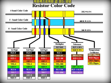 resistors tolerance color code 저항읽는 방법 resistor color code