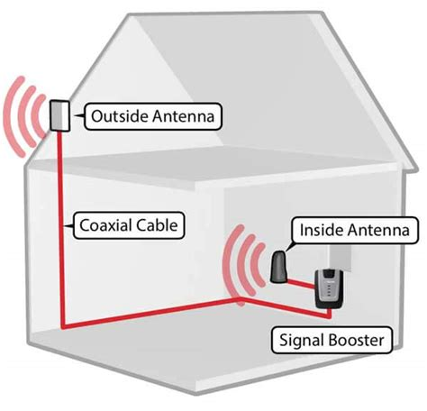How Big Is 800 Sq Ft by Cell Phone Signal Booster Diagram