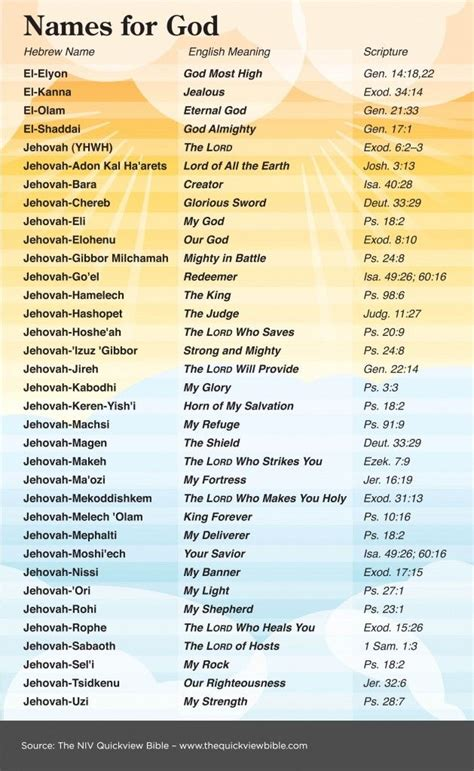Modern Takes On Ancient Names Best 25 Biblical Names Ideas On