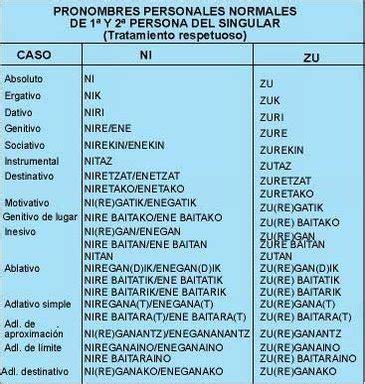 cosa de la vida apuntes de euskera en castellano