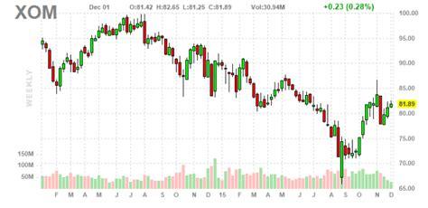 exxon mobil stock prices dividend aristocrats part 31 exxon mobil corporation xom