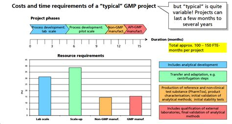 design build contract with gmp gmp in an api pilot plant anthony crasto scaleup
