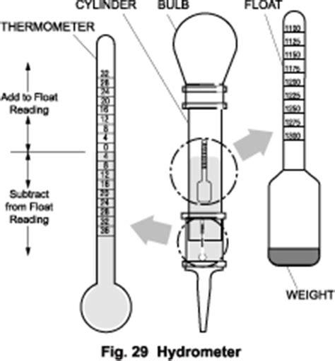 diagram of a hydrometer hydrometer diagram www pixshark images galleries