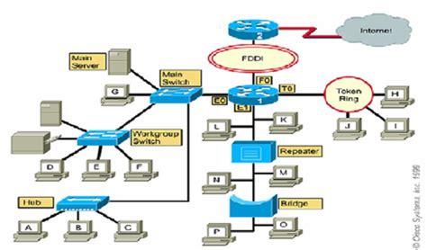 pengertian layout jaringan macam macam pengertian serta jenis topologi jaringan