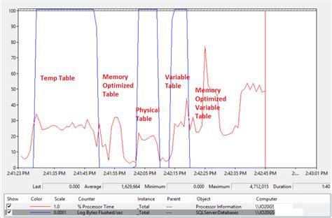 sql server memory optimized table memory optimized tables to replace sql server temp
