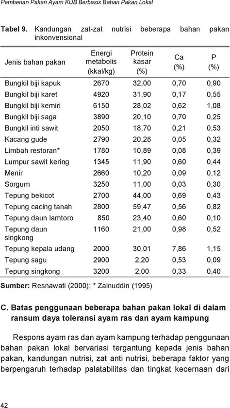 Pakan Udang Saga iv bahan pakan ternak unggas pdf