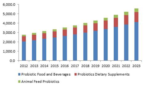 supplement use statistics probiotics market size trends industry report 2023