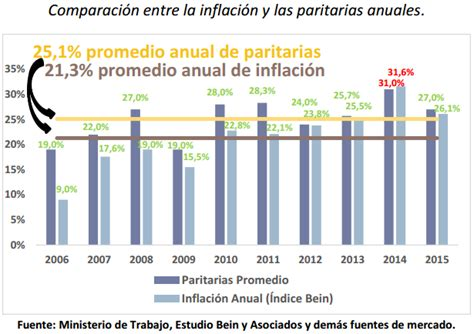 indice de inflacion argentina 2016 el mantra del 700 de inflaci 243 n economia politica para