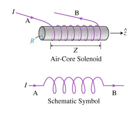 exles of self inductance learning goal to better understand self inductanc