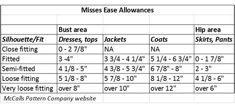ease pattern fitting sewing essentials the importance of ease