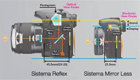 mirrorless viewfinder mirrorless vs dslr which is right for you