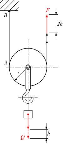 carrucola fissa e mobile macchine semplici