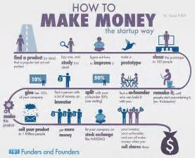 what of paper do you use for business cards the formula startups use to make billions infographic