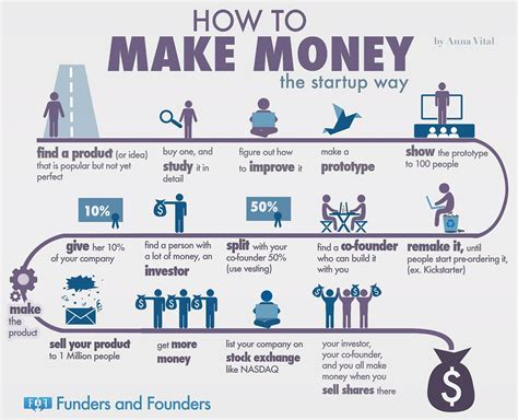 How To Make Money From Paper - the formula startups use to make billions infographic