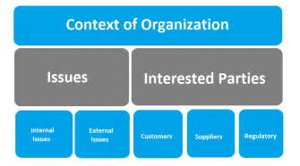 context analysis template how to identify and write the context of the organization