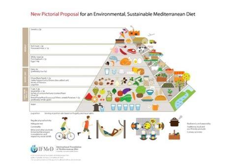 articolo di giornale sull alimentazione 187 tema sulla dieta mediterranea