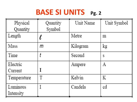 derived si unit of electrical resistance derived si unit of electrical resistance 28 images physical quantities units and