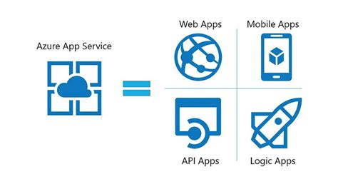 web applications on azure developing for global scale books say hello to azure app service tcsc