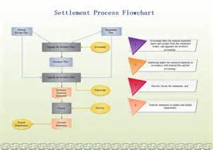 settlement process flowchart