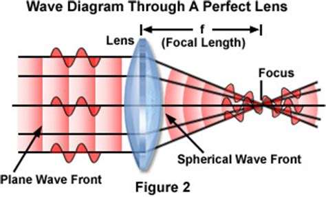 waves in focal regions propagation diffraction and focusing of light sound and water waves series in optics and optoelectronics books molecular expressions microscopy primer anatomy of the