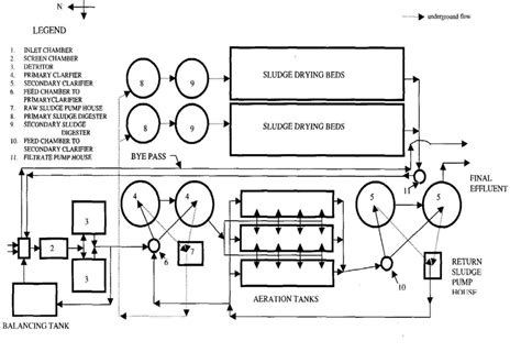 layout approval process in chennai 1 schematic diagram of nesapakkam sewage treatment plant