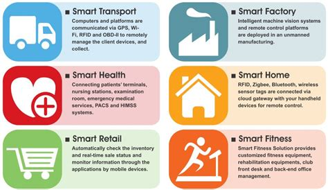 Smart Home Systems by Smart City Solution