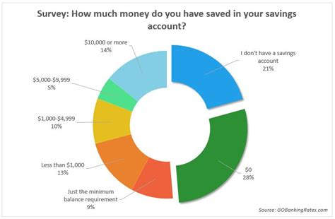 62 of americans less than 1 000 in savings survey