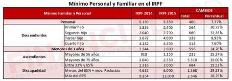 retenciones discapacidad 2016 ejemplo pr 225 ctico sobre las retenciones de irpf en 2016