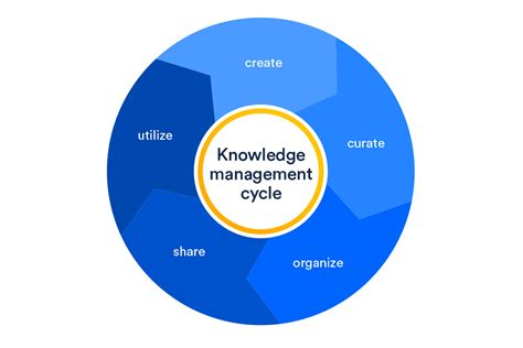 the knowledge how to what is knowledge management atlassian