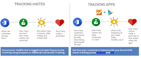 mobile app tracking analytics is your digital analytics roadmap ready for 2016 nabler