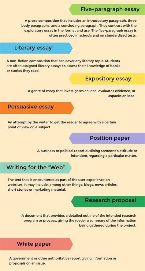 Types Of Formats For Essays by Types Of Essays Formats Mbamission Web Fc2