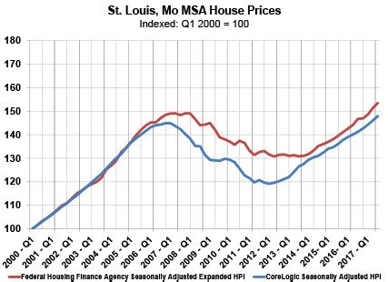 st louis msa housing market conditions