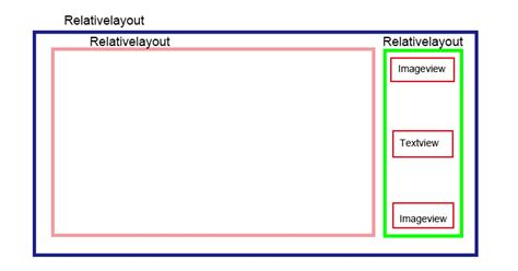 z index in relative layout android android relativelayout layout issue in item layout of