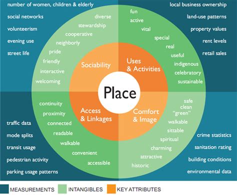 The Place Project Four Key Qualities Of A Successful Place Placemaking Chicago