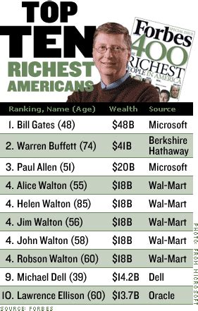 forbes 400 gates no 1 founders join u s richest sep 23 2004
