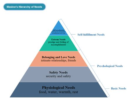 triangle hierarchy diagram typical application of pyramid chart