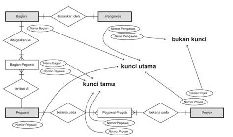 membuat erd pdf contoh proyek sistem informasi yang gagal obtenez livre