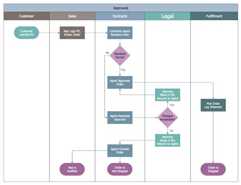 process mapping diagram business process mapping solution conceptdraw