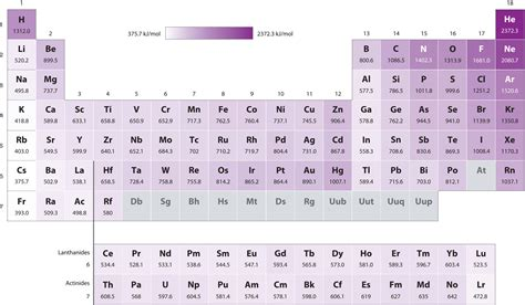 printable periodic table with ionization energy the periodic table and periodic trends