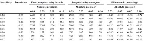 Confidence Level Table by Msc Printing Images Frompo 1
