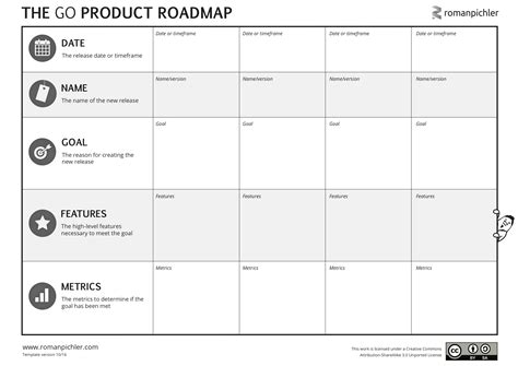 how to choose the right product roadmap format roman pichler