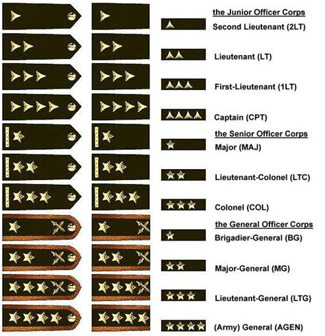 former ranks of the armed forces of the republic