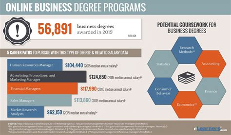 Business Doctoral Programs 5 by Degree Affordable Psychology Degrees With