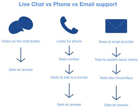 email without phone fixya ask find answers to everyday product questions